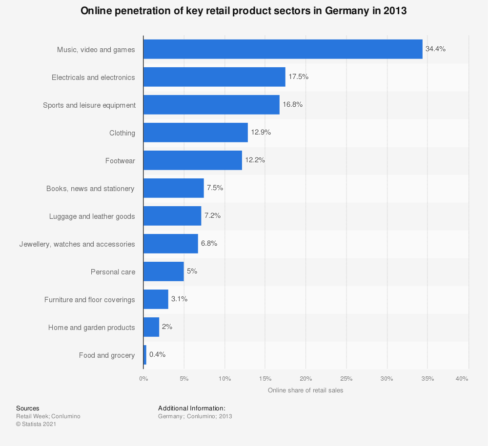 Statistic: Online penetration of key retail product sectors in Germany in 2013 | Statista