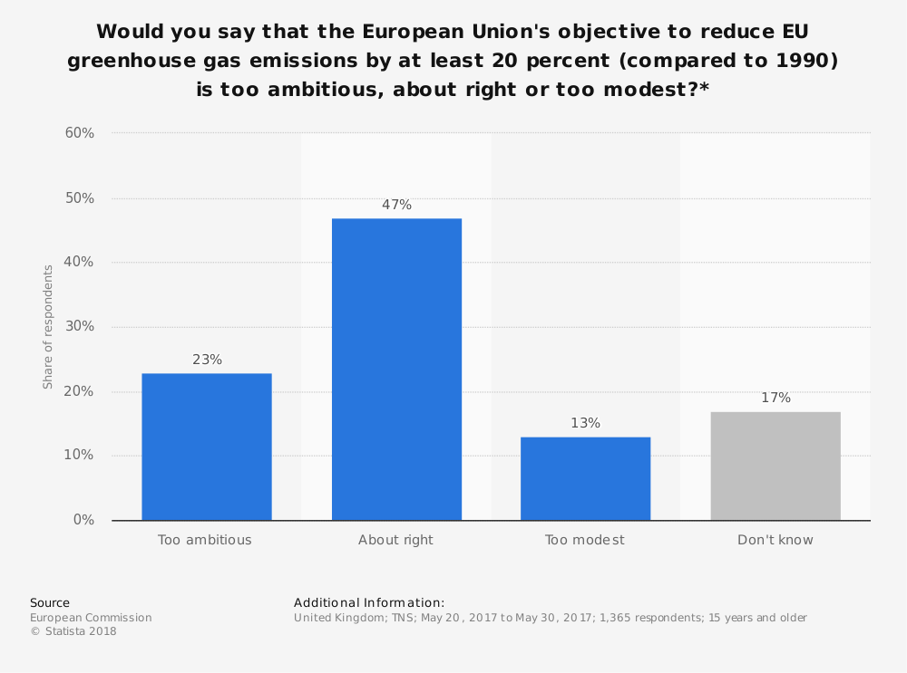 Statistic: Would you say that the European Union's objective to reduce EU greenhouse gas emissions by at least 20 percent (compared to 1990) is too ambitious, about right or too modest?* | Statista