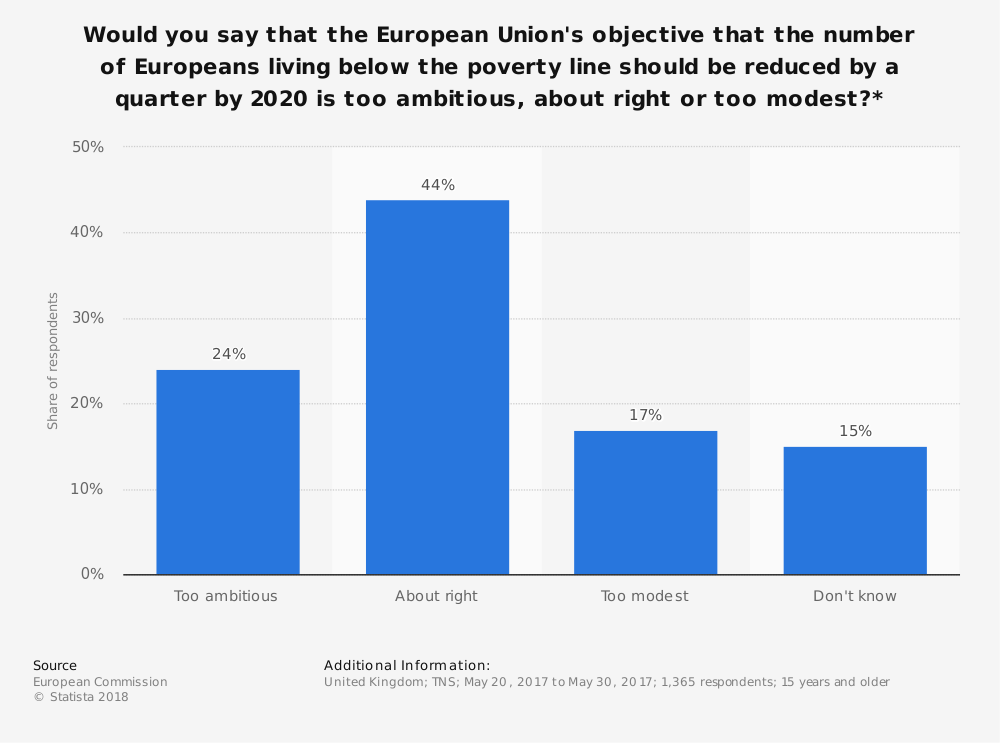 Statistic: Would you say that the European Union's objective that the number of Europeans living below the poverty line should be reduced by a quarter by 2020  is too ambitious, about right or too modest?* | Statista
