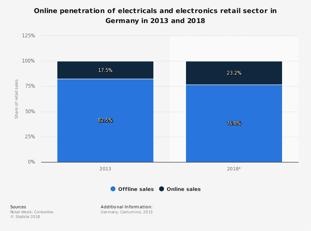 Statistic: Online penetration of electricals and electronics retail sector in Germany in 2013 and 2018 | Statista