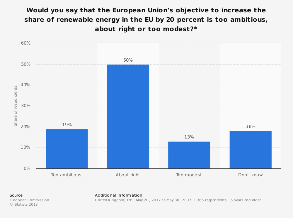 Statistic: Would you say that the European Union's objective to increase the share of renewable energy in the EU by 20 percent is too ambitious, about right or too modest?* | Statista
