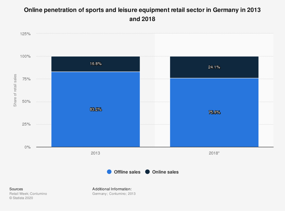 Statistic: Online penetration of sports and leisure equipment retail sector  in Germany in 2013 and 2018 | Statista
