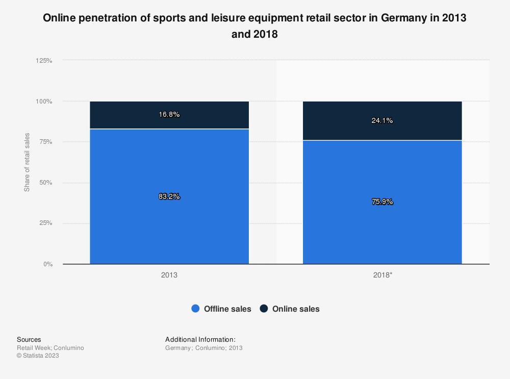 Digital buyer penetration worldwide 2016-2021