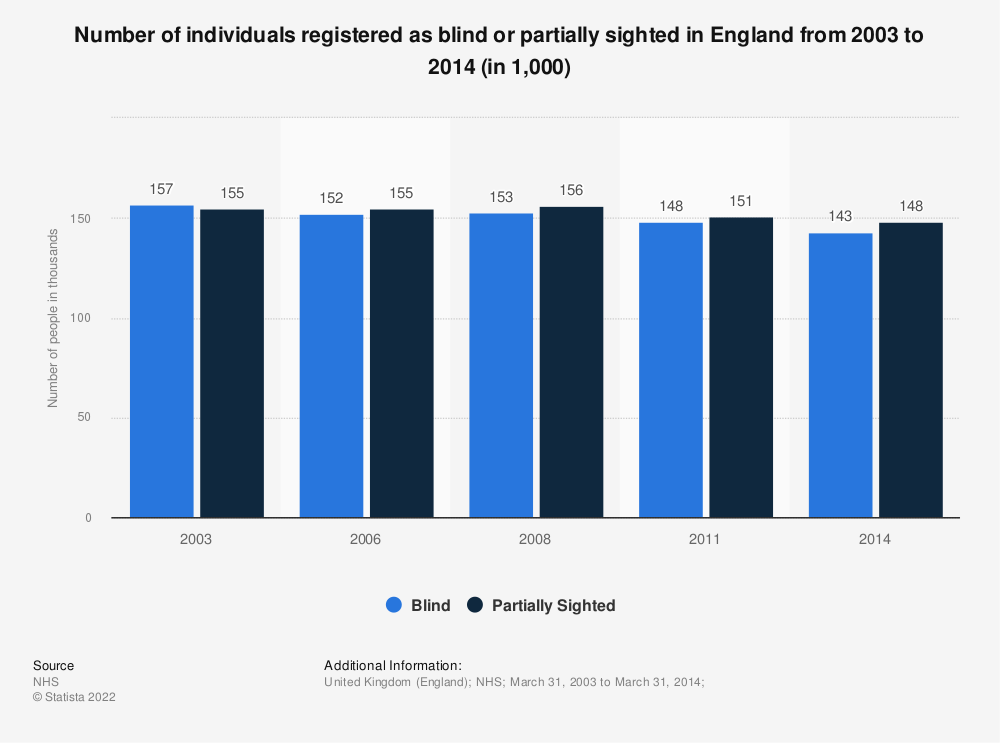 Statistic: Number of individuals registered as blind or partially sighted in England from 2003 to 2014 (in 1,000) | Statista