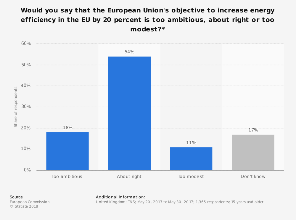 Statistic: Would you say that the European Union's objective to increase energy efficiency in the EU by 20 percent is too ambitious, about right or too modest?* | Statista