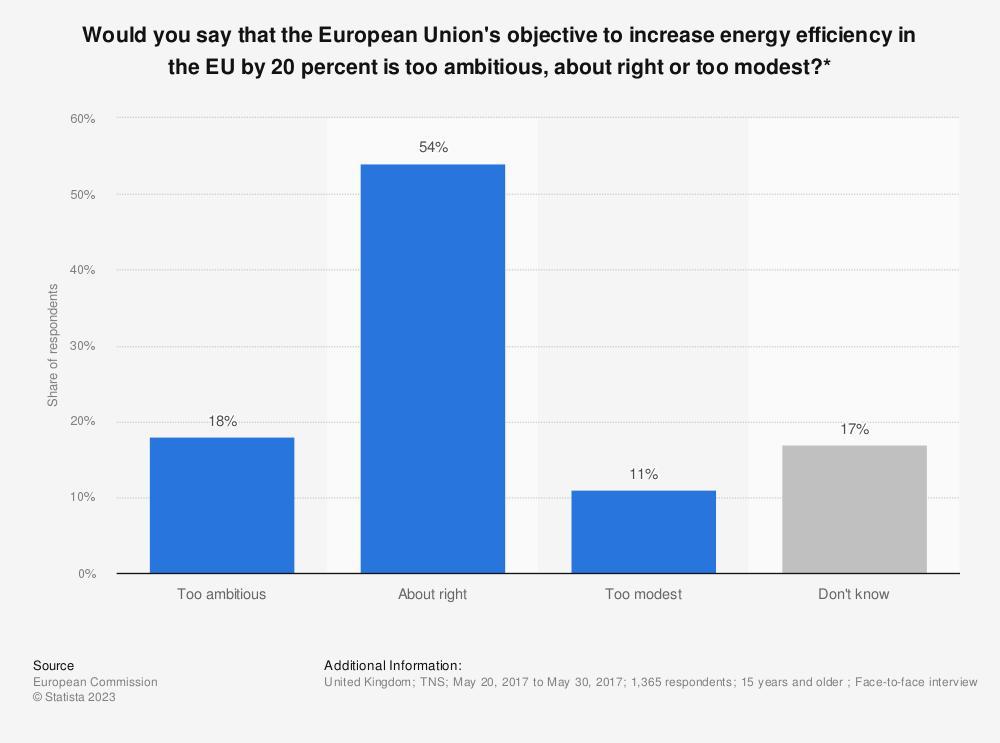 EU 2020 energy targets: public opinion 2015