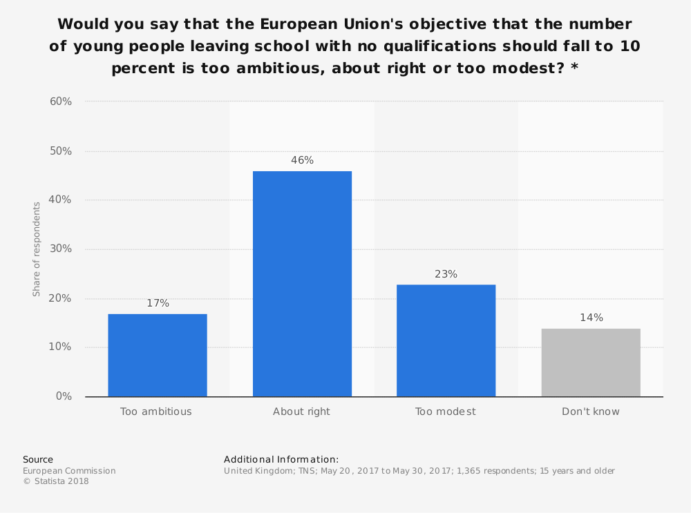 Statistic: Would you say that the European Union's objective that the number of young people leaving school with no qualifications should fall to 10 percent is too ambitious, about right or too modest? * | Statista