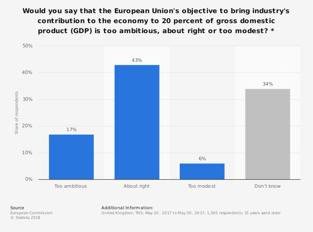 Statistic: Would you say that the European Union's objective to bring industry's contribution to the economy to 20 percent of gross domestic product (GDP) is too ambitious, about right or too modest? * | Statista