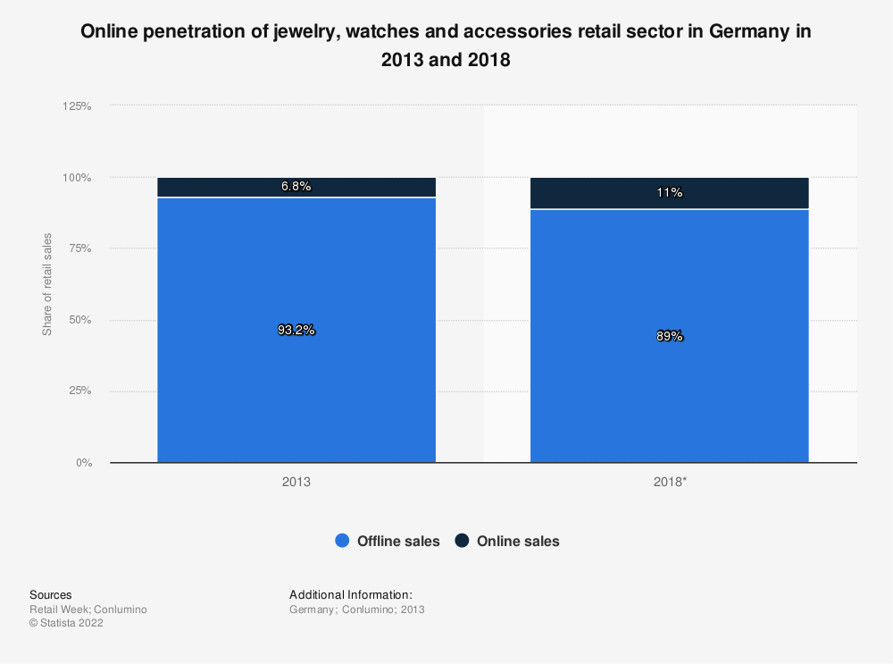Statistic: Online penetration of jewelry, watches and accessories retail sector in Germany in 2013 and 2018 | Statista