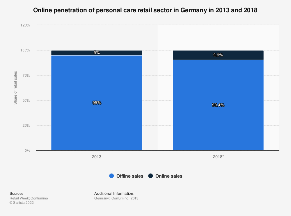 Statistic: Online penetration of personal care retail sector in Germany in 2013 and 2018 | Statista