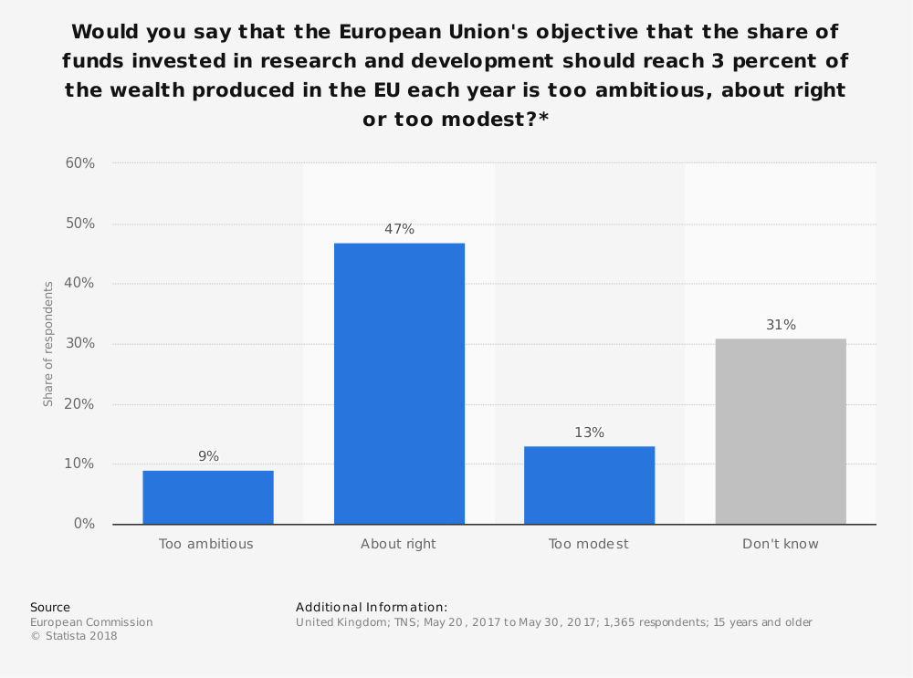 Statistic: Would you say that the European Union's objective that the share of funds invested in research and development should reach 3 percent of the wealth produced in the EU each year is too ambitious, about right or too modest?* | Statista