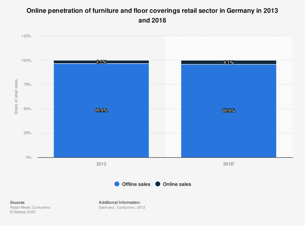 Statistic: Online penetration of furniture and floor coverings retail sector in Germany in 2013 and 2018 | Statista