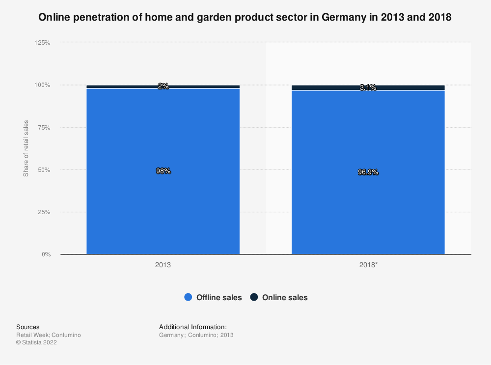 Statistic: Online penetration of home and garden product sector in Germany in 2013 and 2018 | Statista