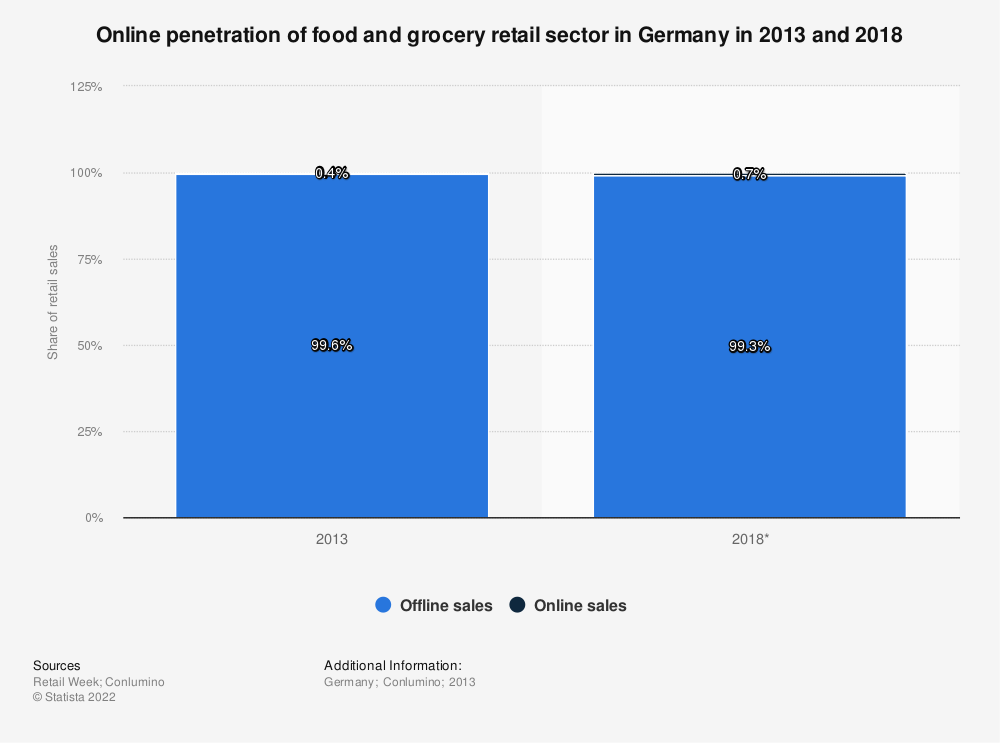 Statistic: Online penetration of food and grocery retail sector in Germany in 2013 and 2018 | Statista