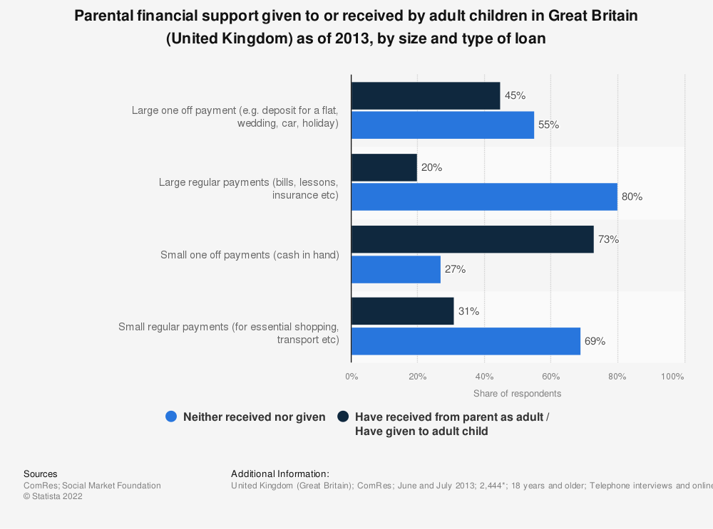 Statistic: Parental financial support given to or received by adult children in Great Britain (United Kingdom) as of 2013, by size and type of loan | Statista