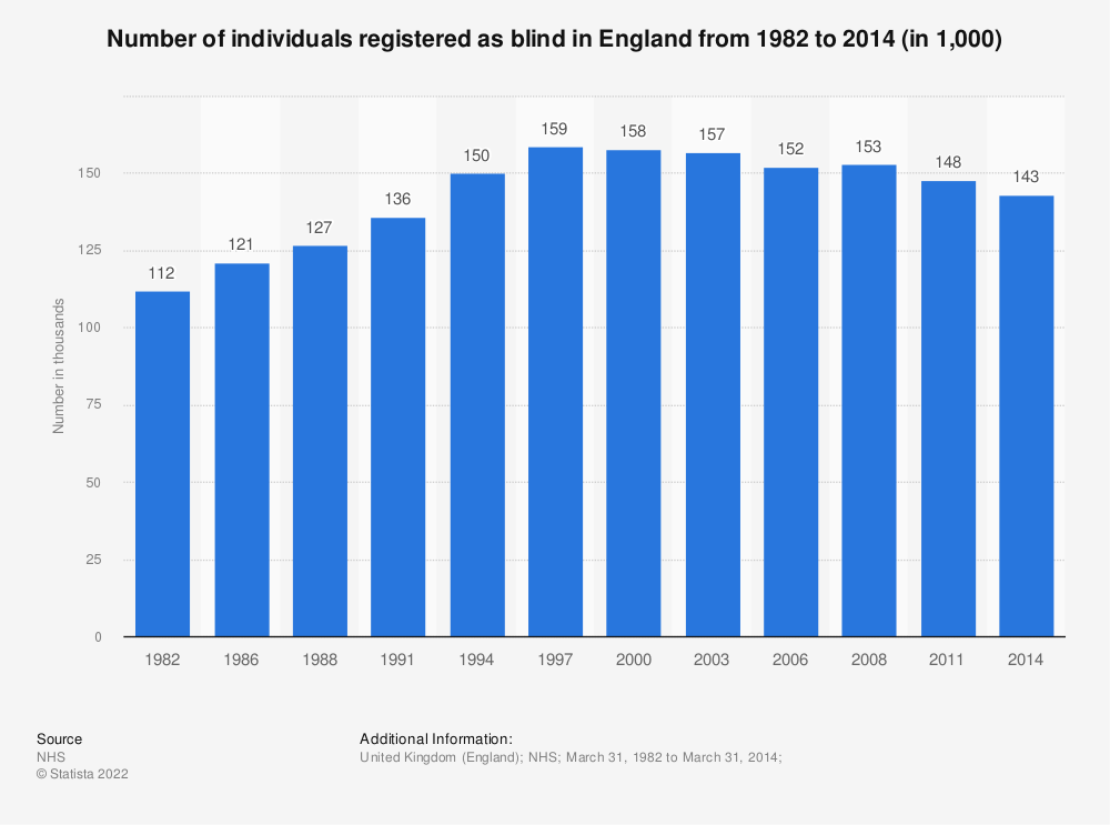 Statistic: Number of individuals registered as blind in England from 1982 to 2014 (in 1,000) | Statista
