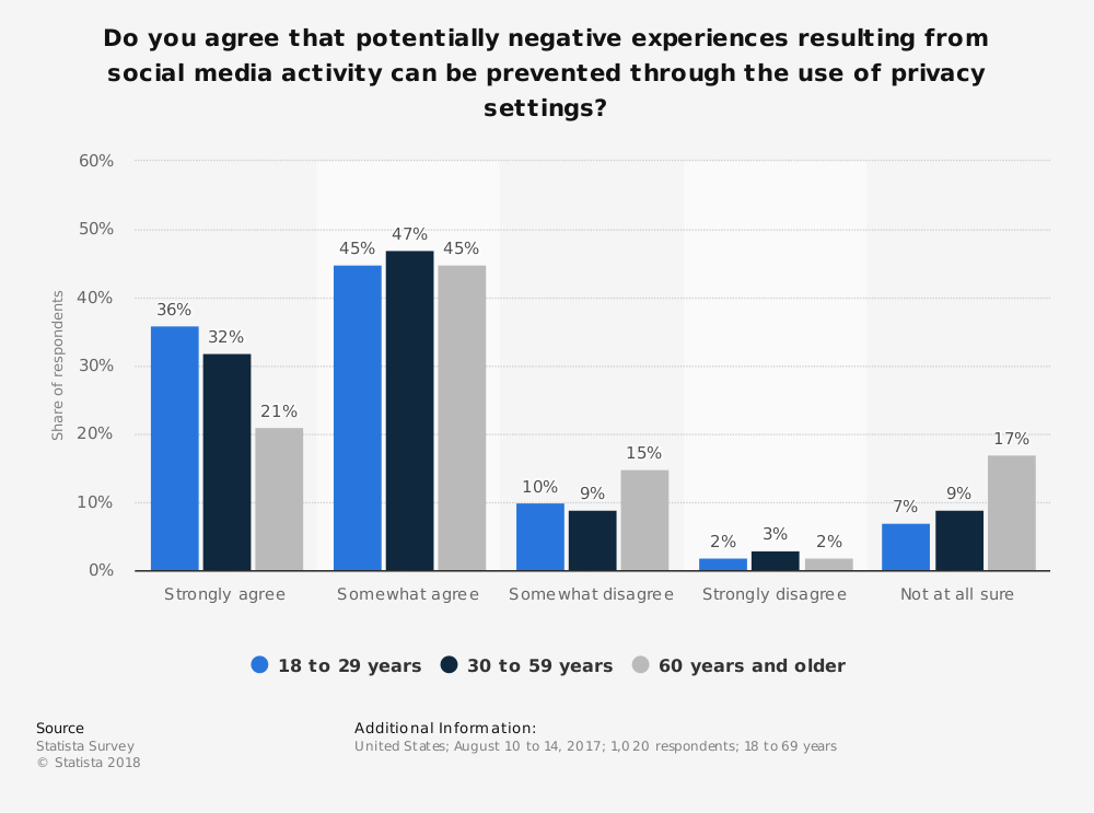 Statistic: Do you agree that potentially negative experiences resulting from social media activity can be prevented through the use of privacy settings? | Statista