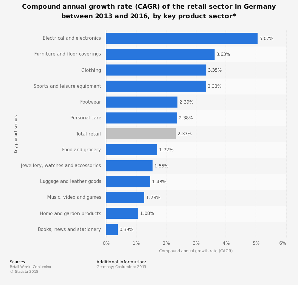 Statistic: Compound annual growth rate (CAGR) of the retail sector in Germany between 2013 and 2016, by key product sector* | Statista
