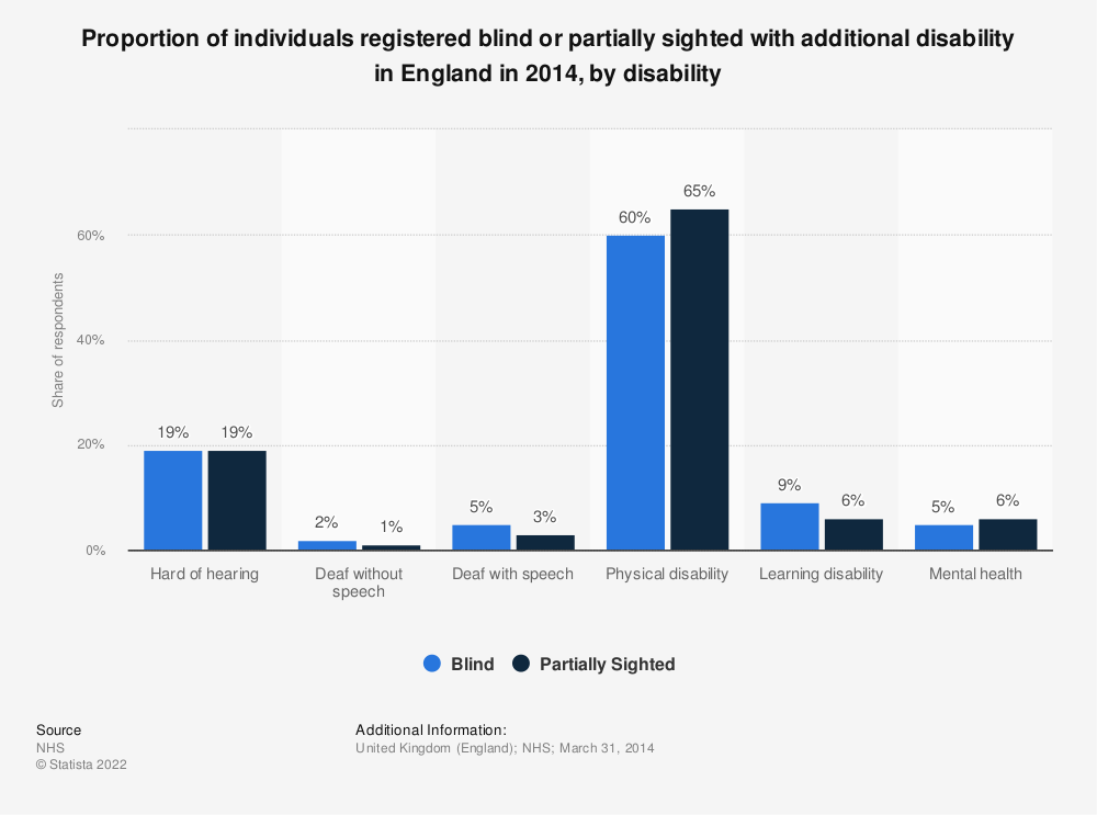 Statistic: Proportion of individuals registered blind or partially sighted with additional disability in England in 2014, by disability  | Statista