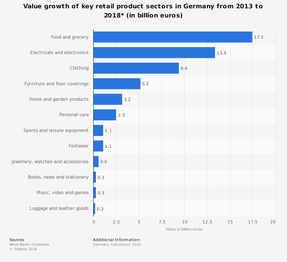 Statistic: Value growth of key retail product sectors in Germany from 2013 to 2018* (in billion euros) | Statista