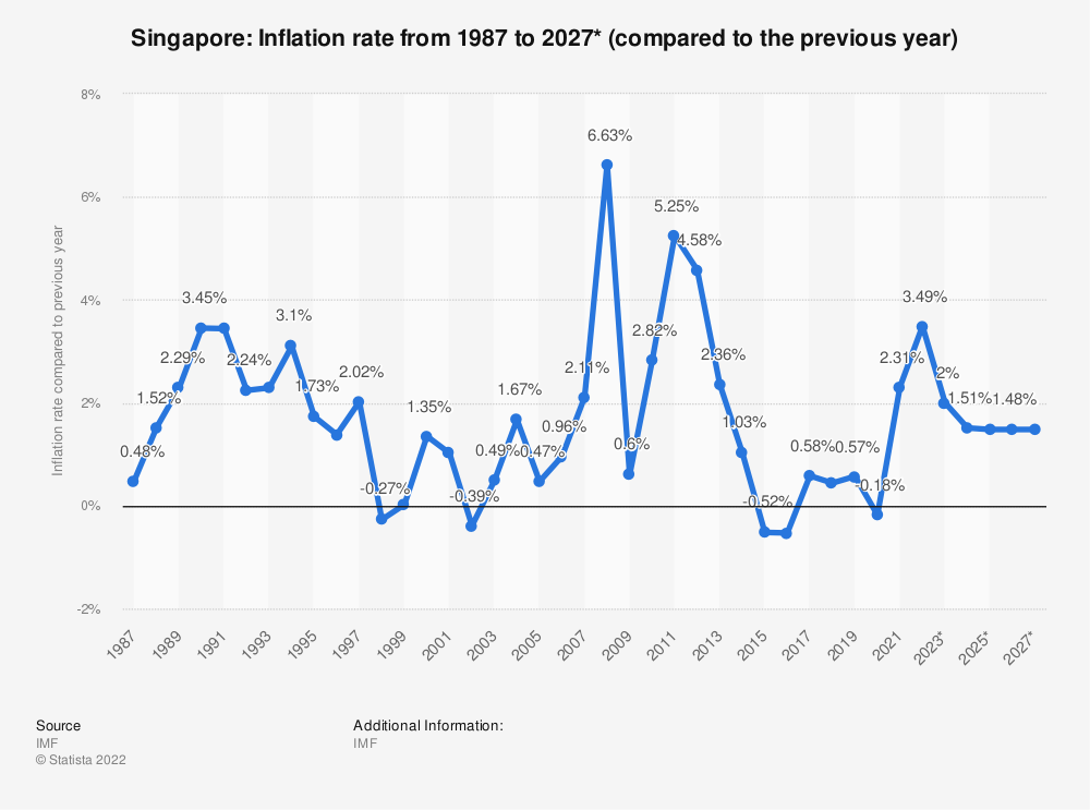 Statistic: Singapore: Inflation rate from 1984 to 2024* (compared to the previous year) | Statista