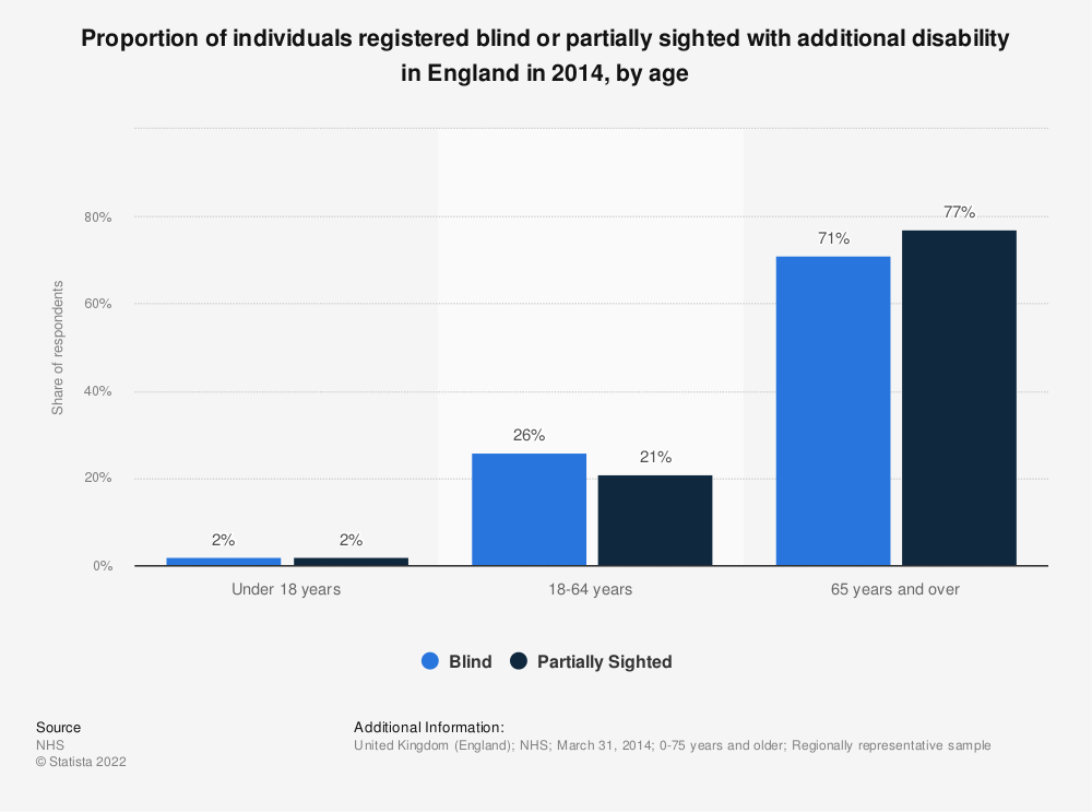 Statistic: Proportion of individuals registered blind or partially sighted with additional disability in England in 2014, by age | Statista