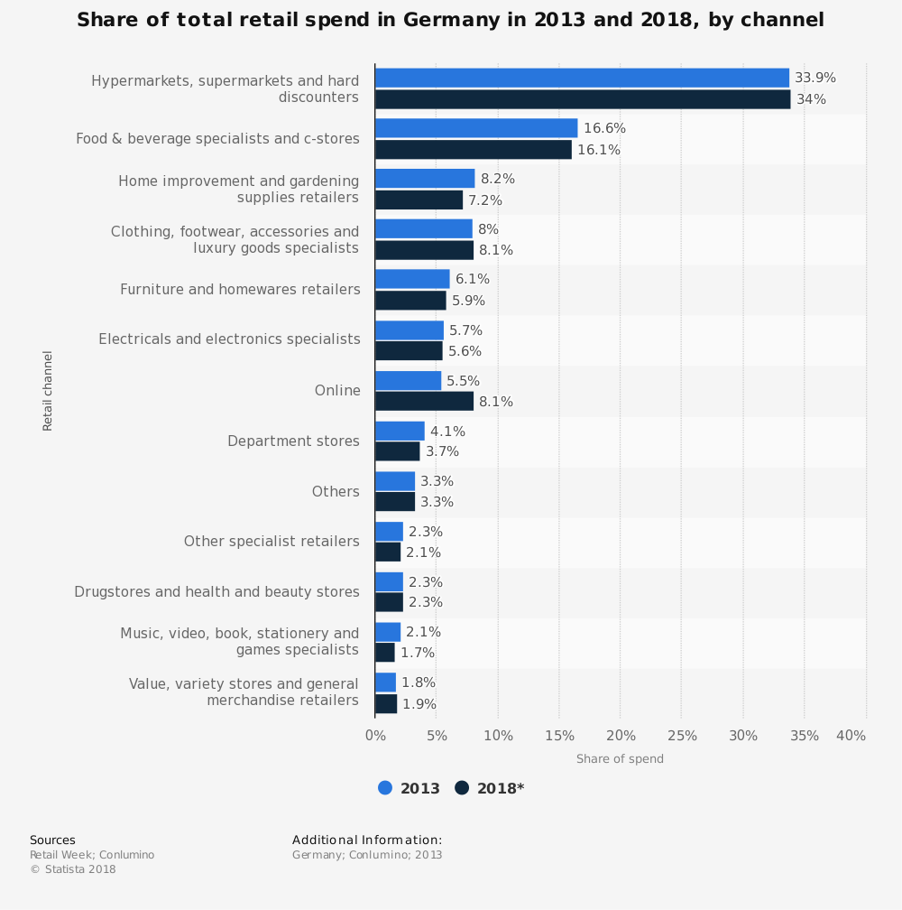 Statistic: Share of total retail spend in Germany in 2013 and 2018, by channel | Statista
