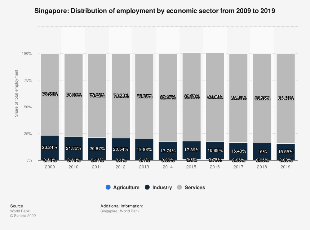 Statistic: Singapore: Distribution of employment by economic sector from 2010 to 2020 | Statista
