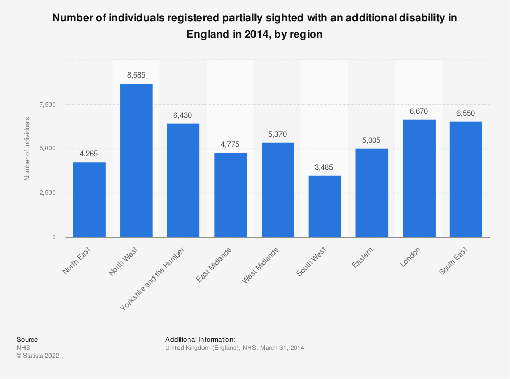 Statistic: Number of individuals registered partially sighted with an additional disability in England in 2014, by region | Statista