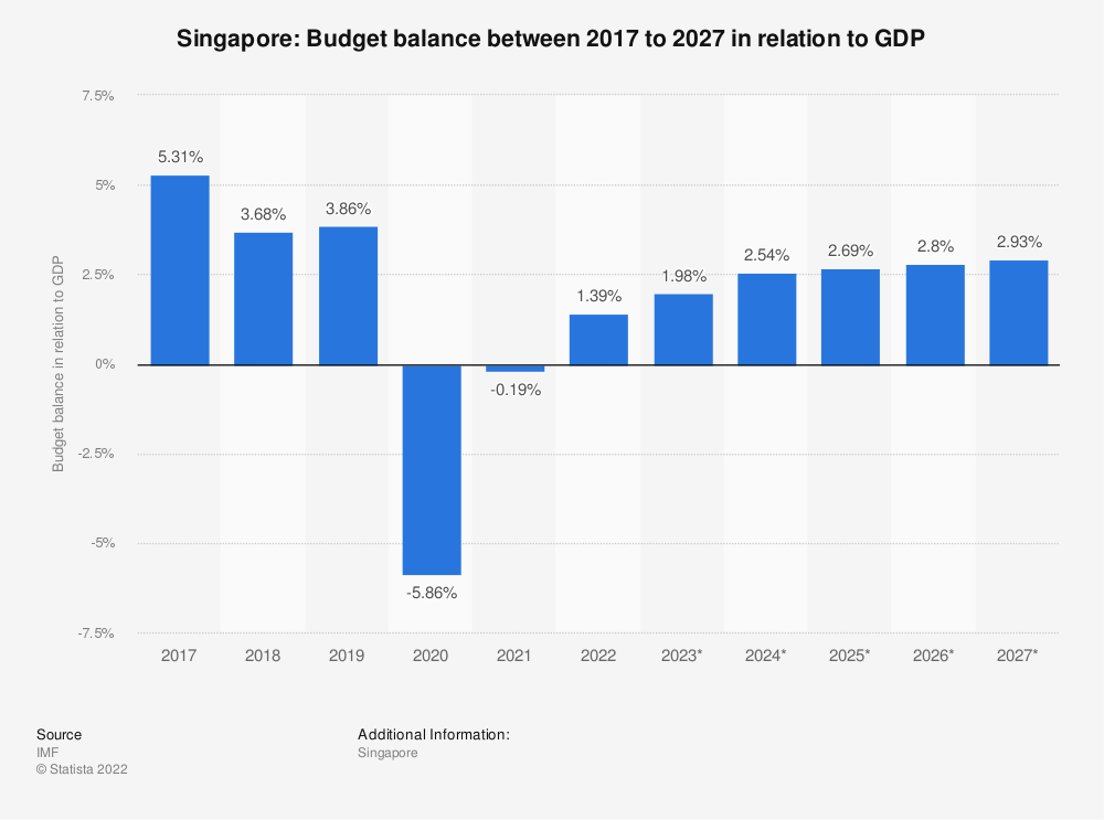 Statistic: Singapore: Budget balance between 2009 to 2021 in relation to GDP | Statista