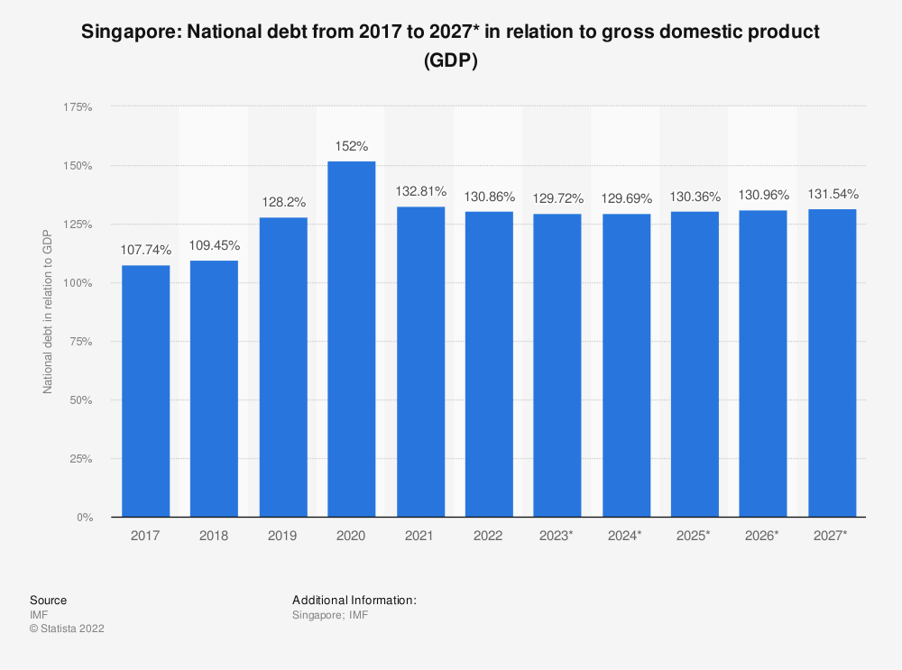 Statistic: Singapore: National debt from 2014 to 2024* in relation to gross domestic product (GDP) | Statista