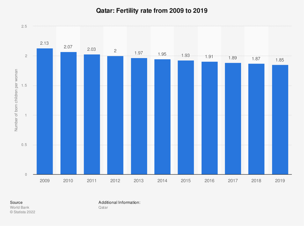 Statistic: Qatar: Fertility rate from 2007 to 2017 | Statista
