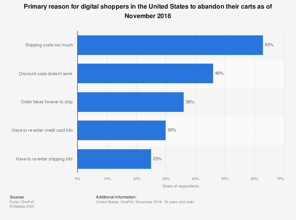 Primary reason for digital shoppers in the United States to abandon their carts as of November 2018
