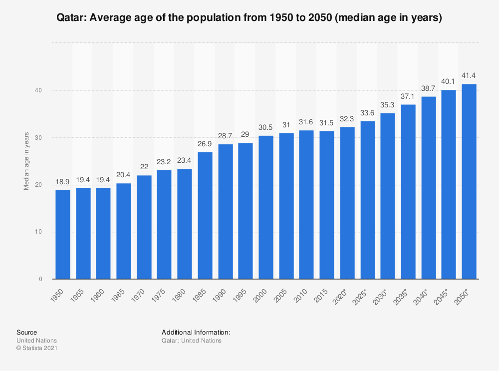 Statistic: Qatar: Average age of the population from 1950 to 2050 (median age in years) | Statista