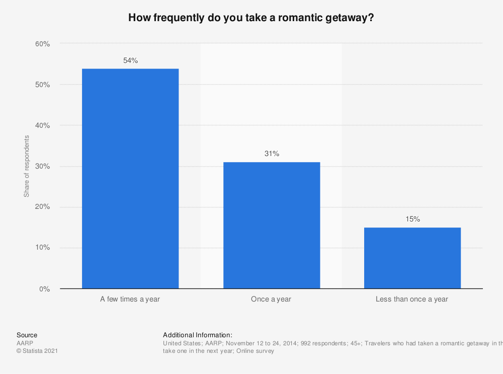 Statistic: How frequently do you take a romantic getaway? | Statista