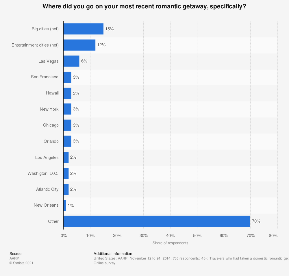 Statistic: Where did you go on your most recent romantic getaway, specifically? | Statista