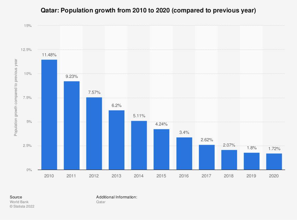 Statistic: Qatar: Population growth from 2007 to 2017 (compared to previous year) | Statista