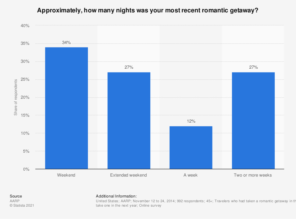 Statistic: Approximately, how many nights was your most recent romantic getaway? | Statista