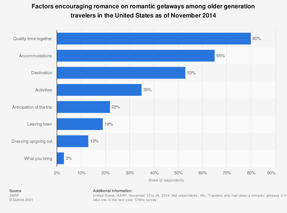 Statistic: Factors encouraging romance on romantic getaways among older generation travelers in the United States as of November 2014 | Statista