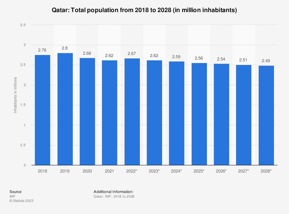 Statistic: Qatar: Total population from 2014 to 2024 (in million inhabitants) | Statista