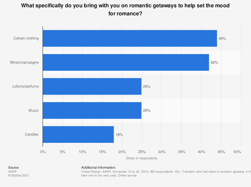 Statistic: What specifically do you bring with you on romantic getaways to help set the mood for romance? | Statista