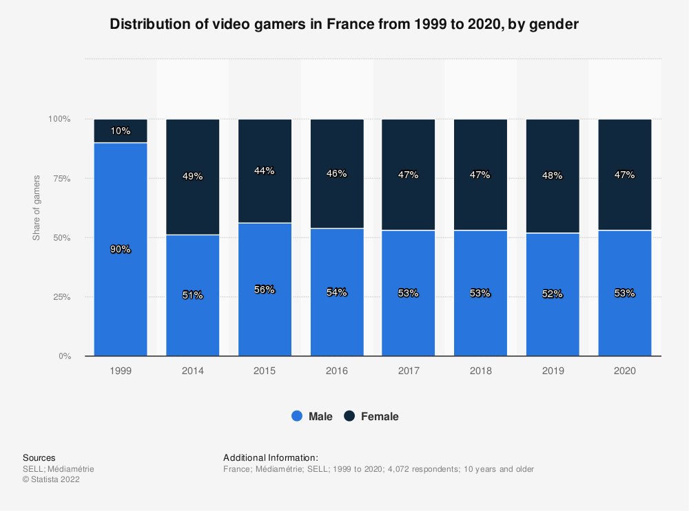 Statistic: Distribution of computer and video gamers in France in 1999 and from 2014 to 2017, by gender | Statista