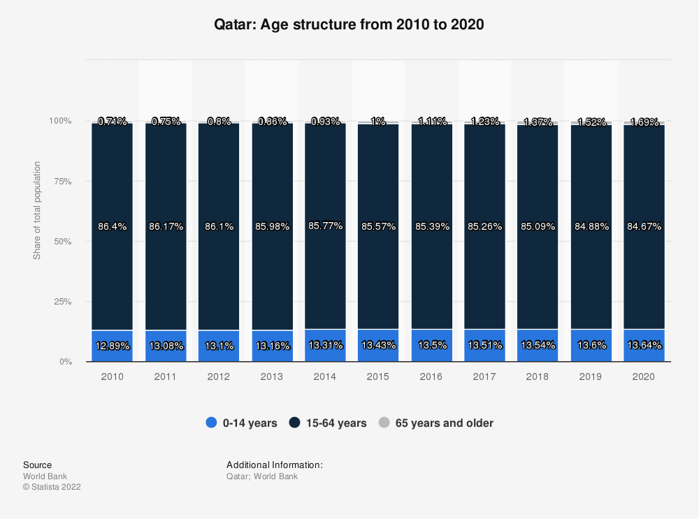 Statistic: Qatar: Age structure from 2009 to 2019 | Statista