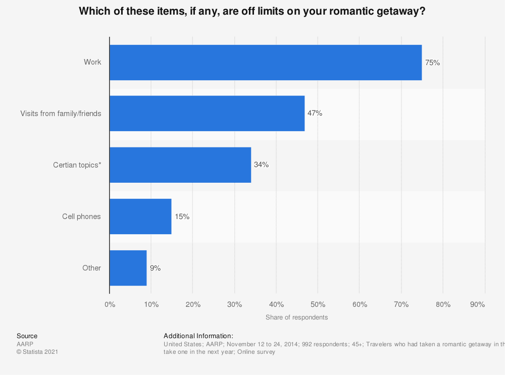 Statistic: Which of these items, if any, are off limits on your romantic getaway? | Statista