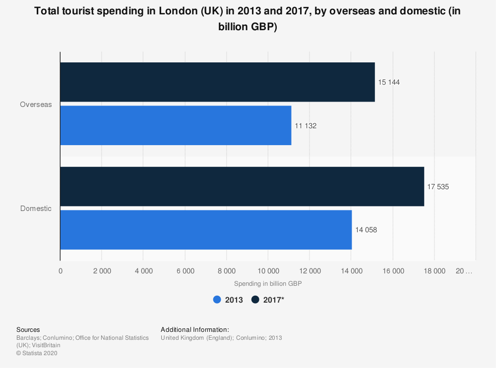 Statistic: Total tourist spending in London (UK) in 2013 and 2017, by overseas and domestic (in billion GBP) | Statista