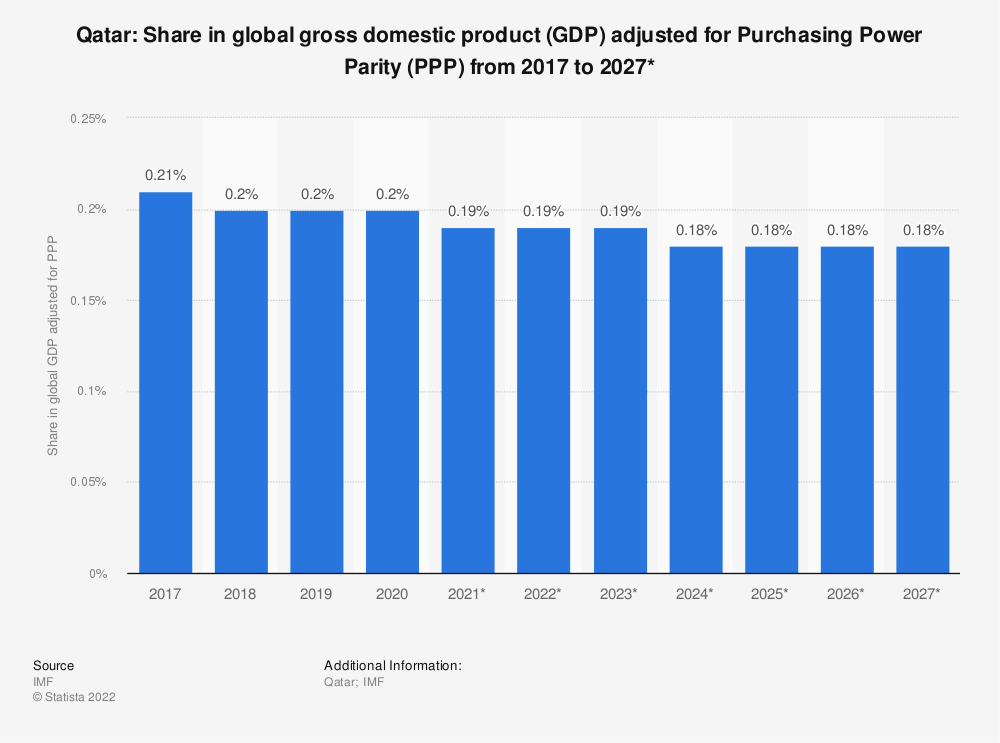 Statistic: Qatar: Share in global gross domestic product (GDP) adjusted for Purchasing Power Parity (PPP) from 2014 to 2024* | Statista