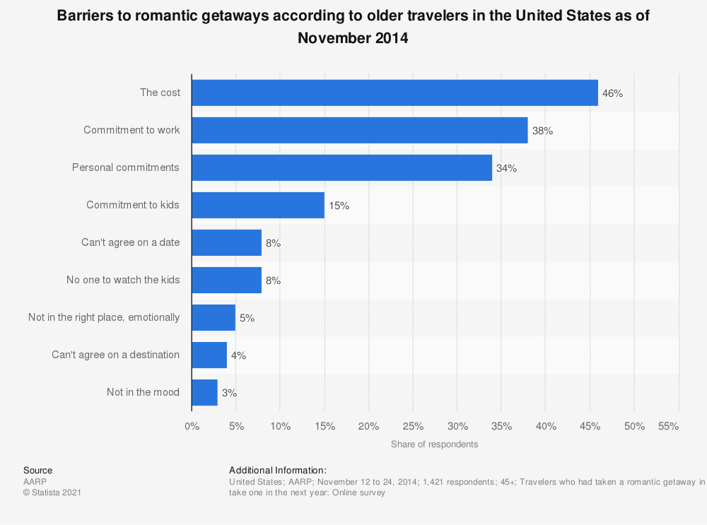 Statistic: Barriers to romantic getaways according to older travelers in the United States as of November 2014   Statista
