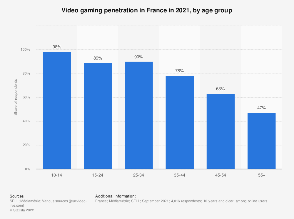 Statistic: Share of video game players among the population in France in 2017, by age group | Statista