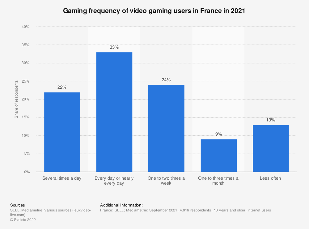 Statistic: Gaming frequency of video game players in France in 2017 | Statista