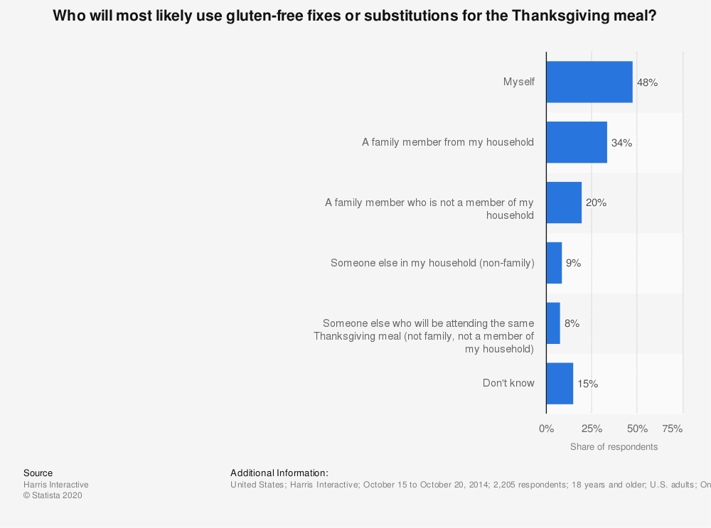 Statistic: Who will most likely use gluten-free fixes or substitutions for the Thanksgiving meal? | Statista
